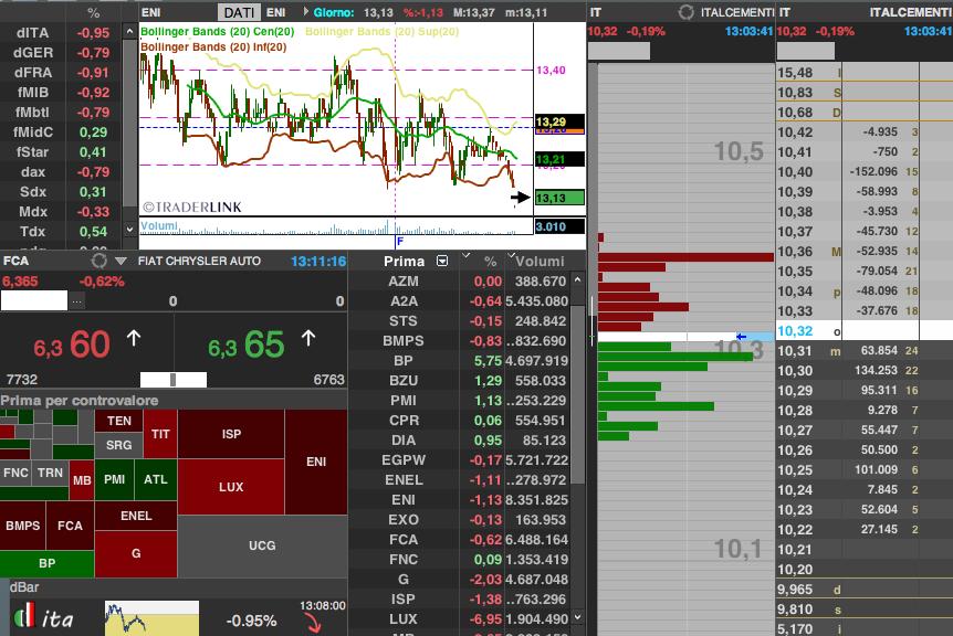 Piattaforma trading on line